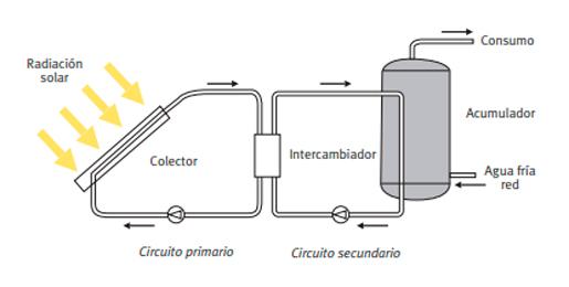 Esquema de funcionamiento de una instalación termosolar